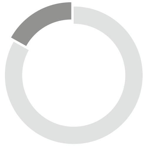 Tobaccos Chart